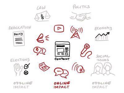 Online impact in the center: video, comments, articles, podcasts, news. Offline impact at the periphery: law, politics, economy, social issues, elections, regulation.